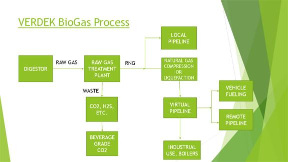Biomethane Treatment Plant | Biomethane Solutions | Verdek