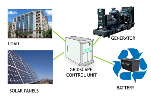 MicroGrid Solution